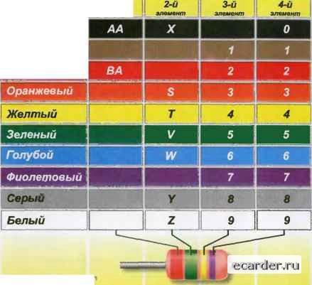 цветовая маркировка стабилитронов